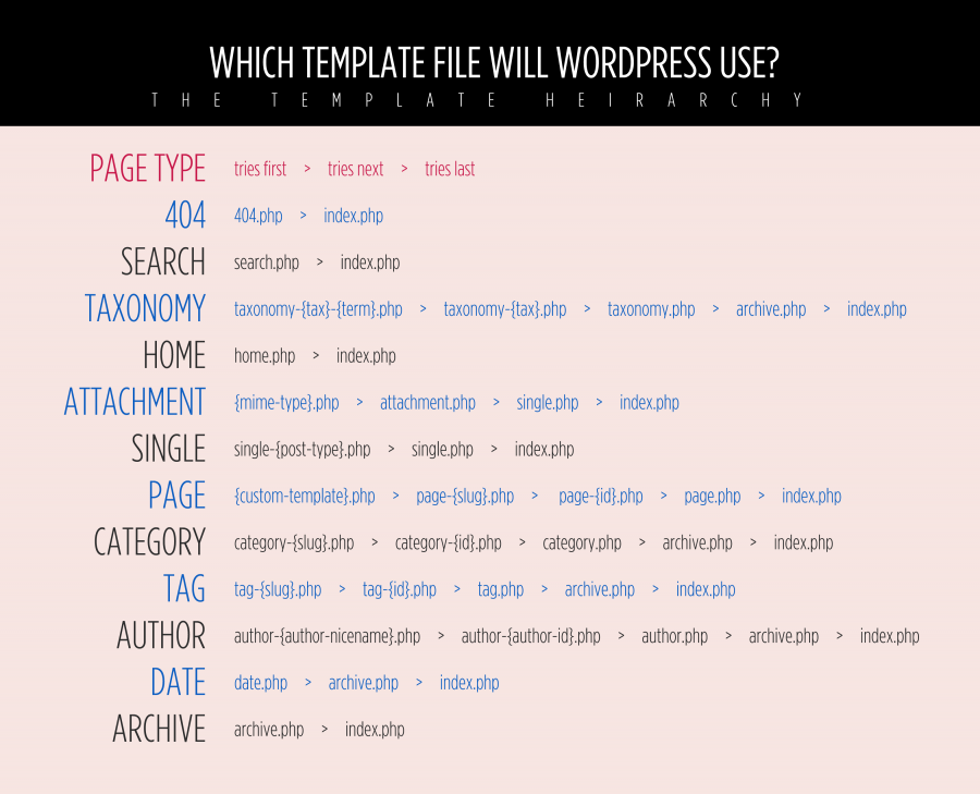 WordPress 3 Template Hierarchy
