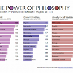 Philosophy and GRE scores